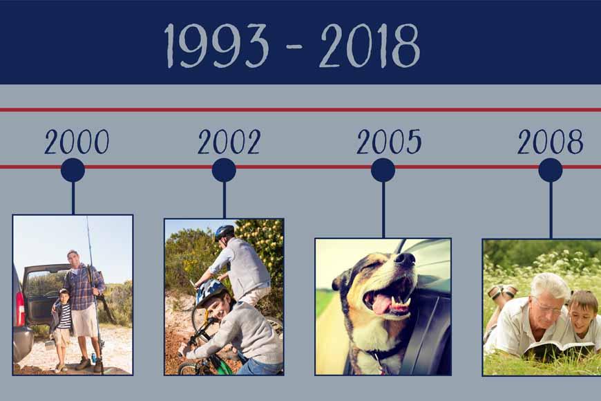Collage Timeline