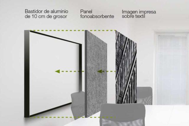 Detalle de la estructura de un panel fonoabsorbente